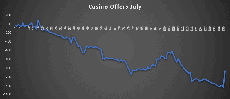 Casino Offers July