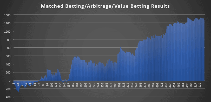 Value Betting Results