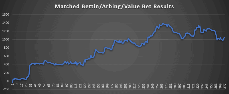 Matched Betting results