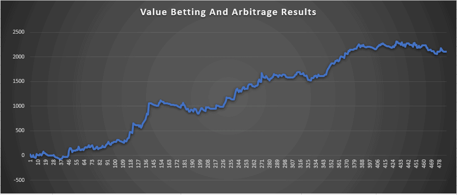 Value Betting September