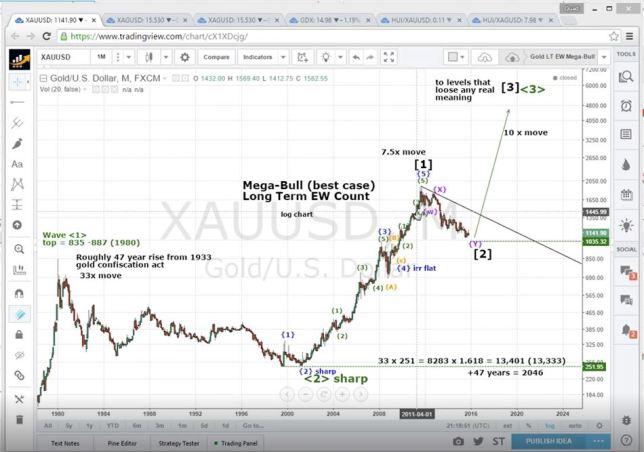 Gold-mega-bull-elliot-wave-count-target-$13000
