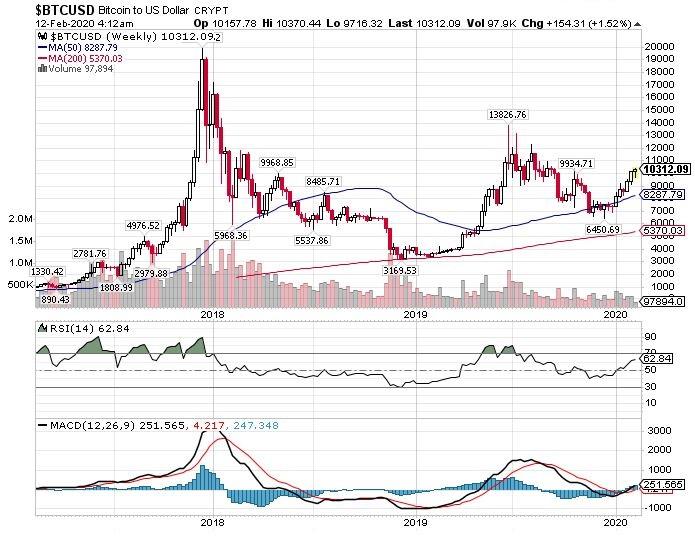 Bitcoin Long-term chart February 2020