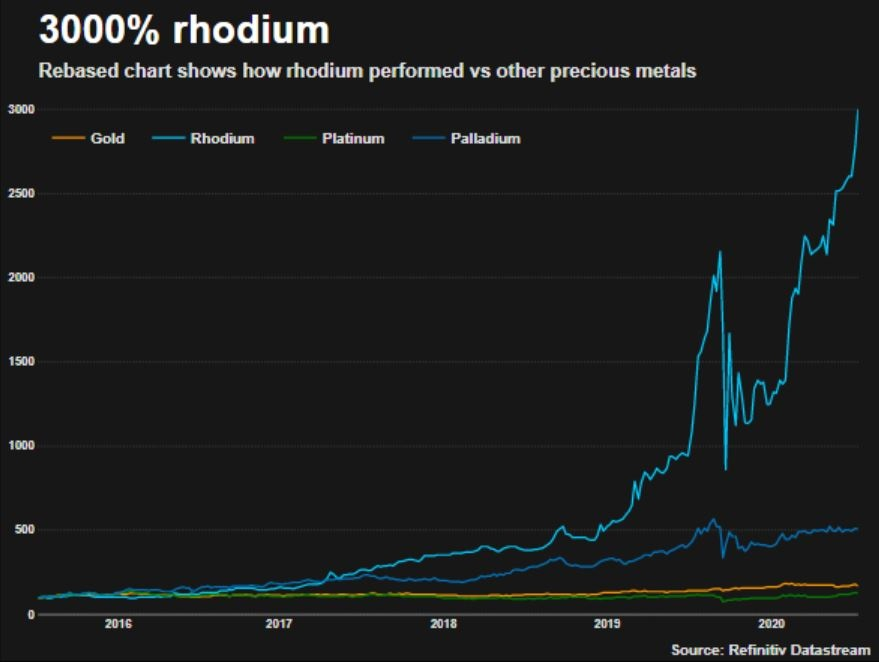 Rhodium Price Chart 2021