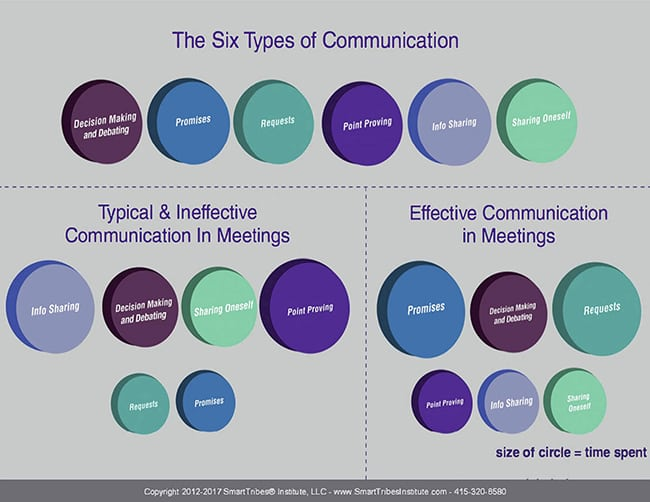 6 types of communication