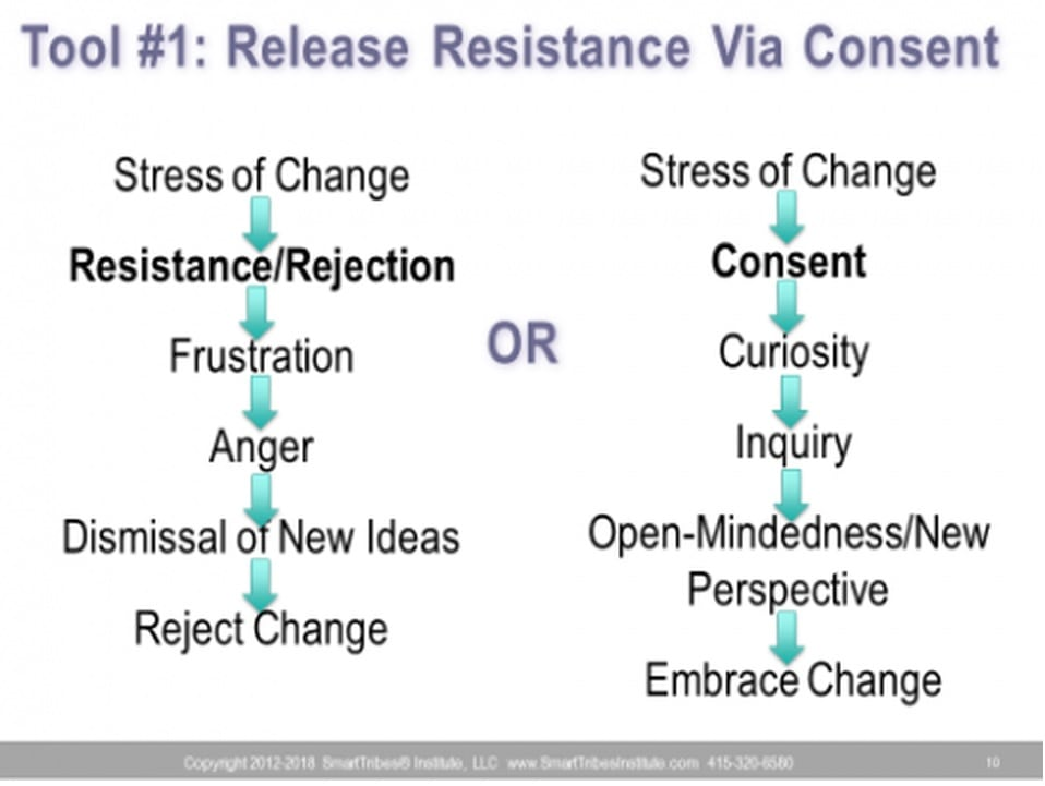 Neuroscience Tool For Releasing Resistance
