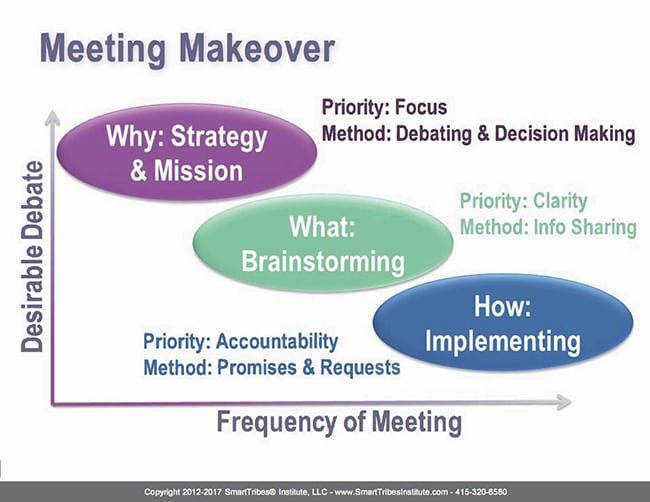 Meeting makeover