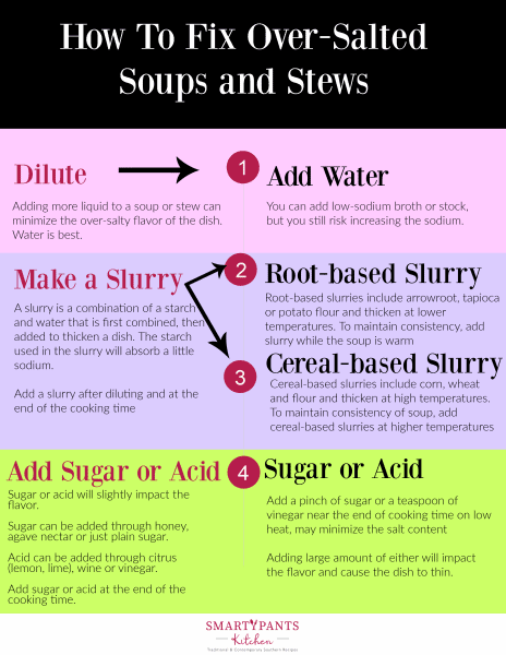 Infograph showing how to remedy over salted foods