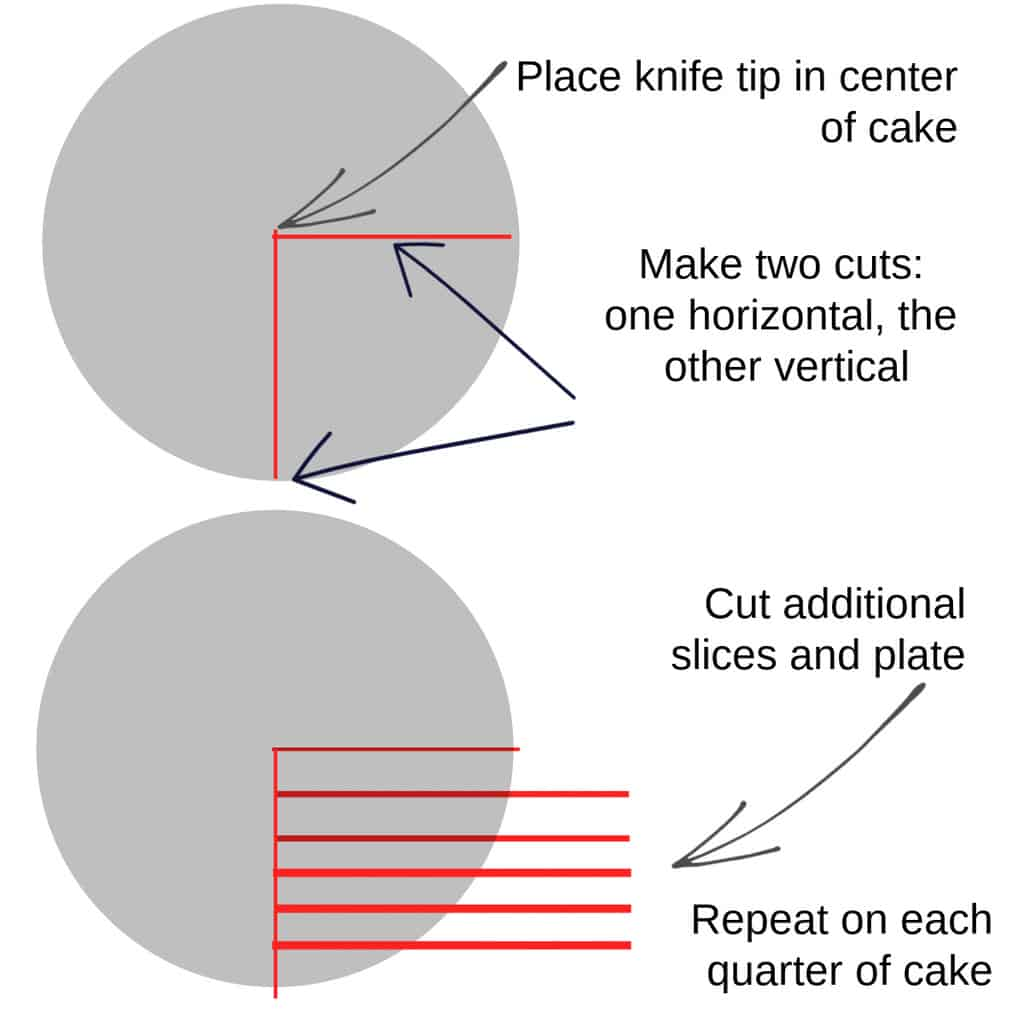 Diagram showing how to slice a round cake