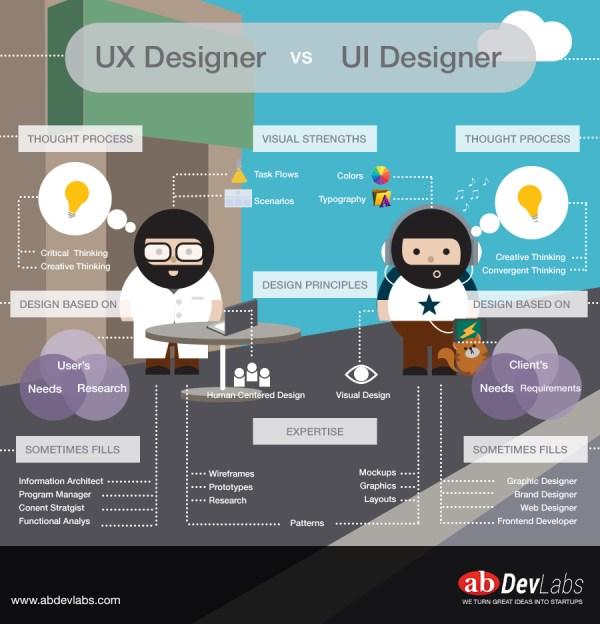 UX-vs-UI