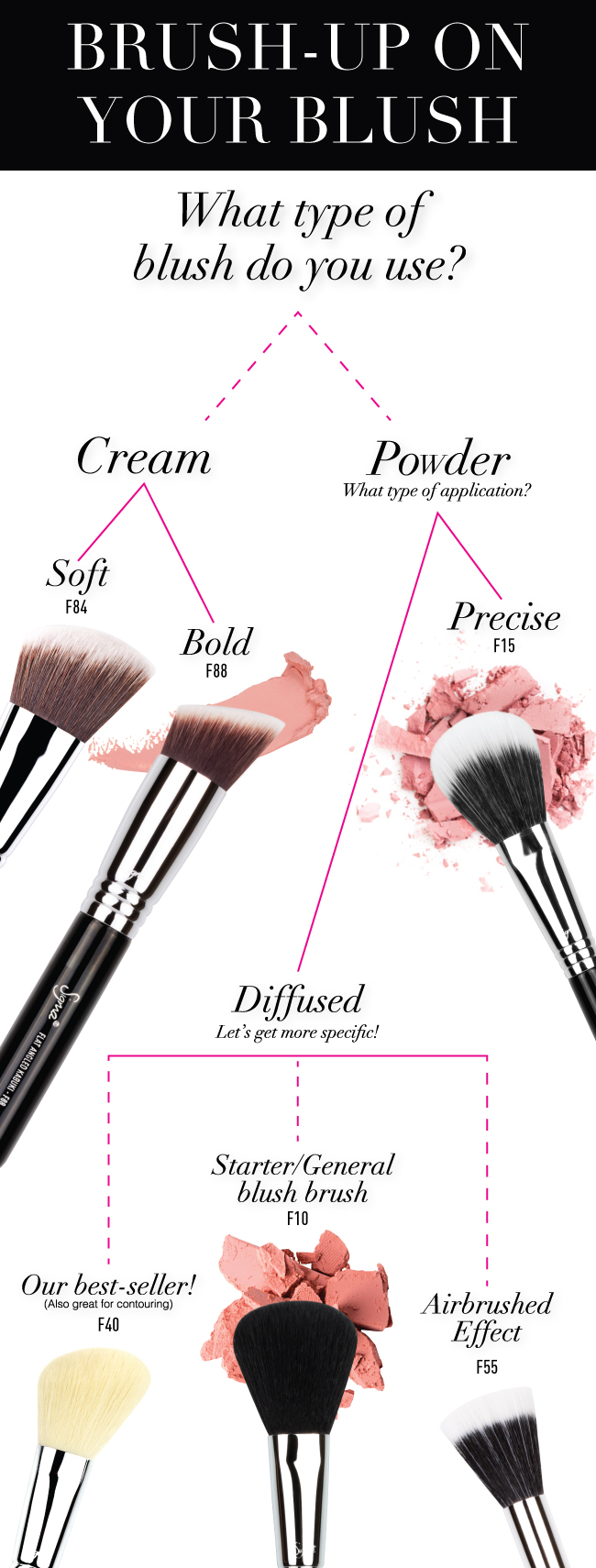 find your perfect blush brush