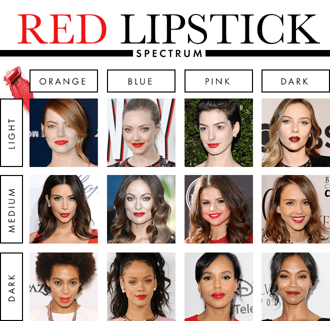 Best Lipstick Color for Your Skin Tone