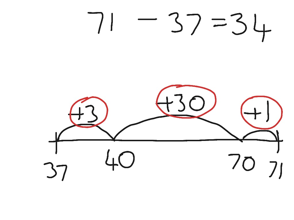 Open Number Lines Can Change Your Life