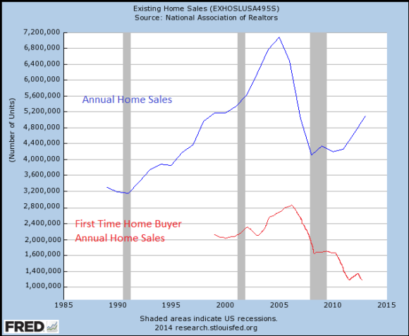 Annual homes sales vs annual home sales by first time home buyers