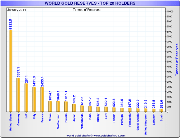 Gold Reserves by Country- Top 20. Russia and China Have Increased Their Gold Reserves And Are Now In The Top Top 10.