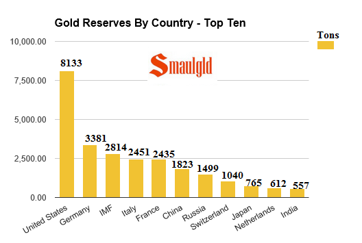 Gold reserves by country - top ten as of july 20 2016