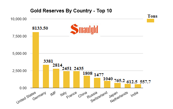 gold reserves by country top ten may 20 2016