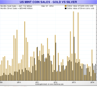 silver sells more in dollar terms than gold at the U.S. Mint