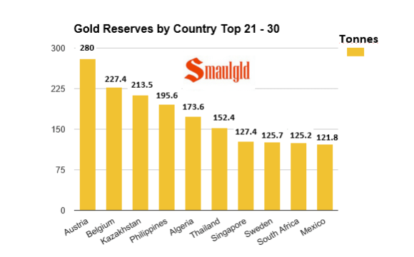 gold reserves by country top 21-30 as of October 2015 chart