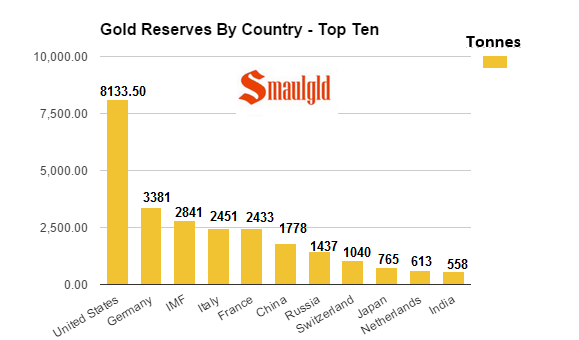 gold reserves by country top ten feb 19 2016