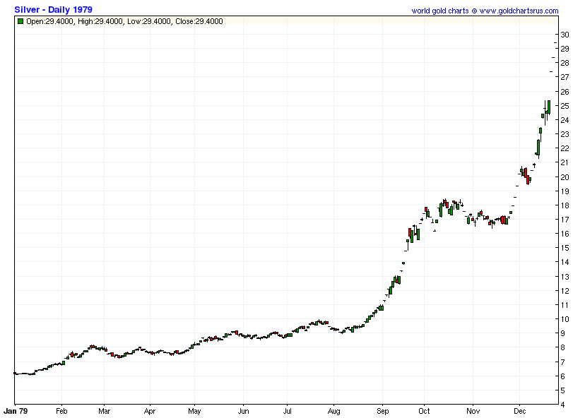The Price of Silver in 1979 & 1980 vs. 2013 & 2014