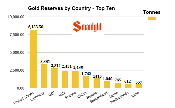 top ten gold reserves by country jan 2016