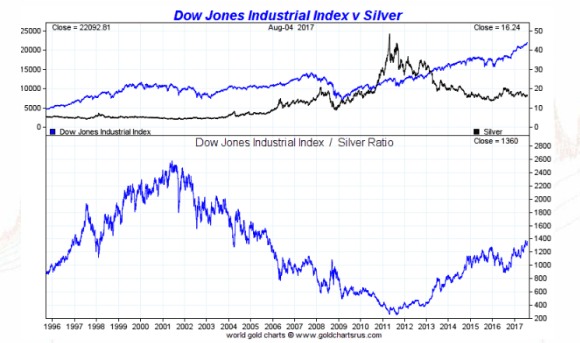 Dow vs silver 20 years august 7 2017