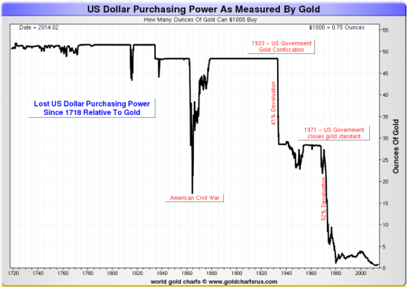 The dollar has suffered more harm from the devaluation actions of Presidents Lincoln, Roosevelt and Nixon