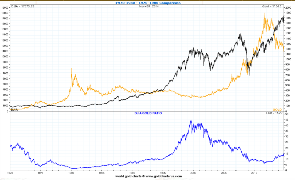 chart showing gold vs the dow. Gold has gone down and the dow has risen