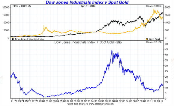Gold vs. the Dow. Chart showing the relative performances of Gold and the Dow Jones Industrial Averages