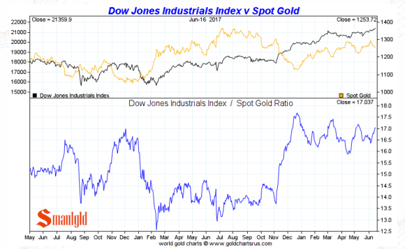 gold vs the dow June 16 2017