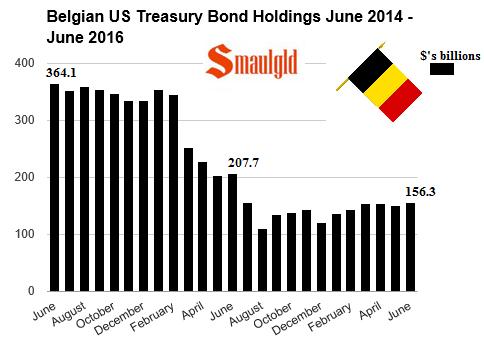 Belgian US Treasury holdings june 2014 - june 2016