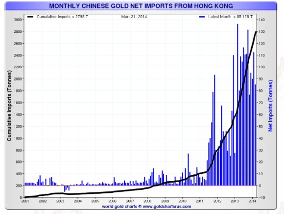 China imports massive amounts of gold through hong kong