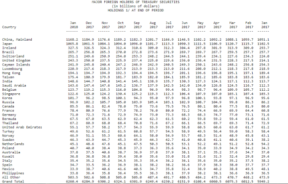 Foreign Holders of US Treasuries dated March 15 2018