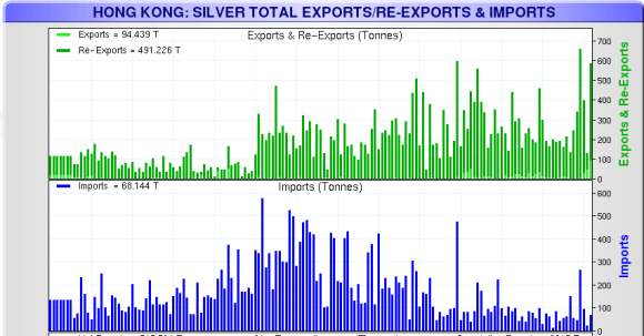 Silver flowing through Hong Kong is increasing and flowing mostly to india and taiwan