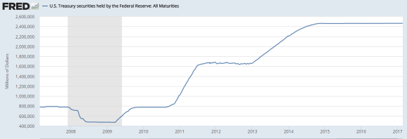 US Treasuries Held by the Fed 2006 - 2017