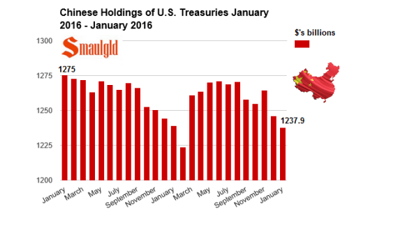 chinese holdings us treasuries jan 2014-16