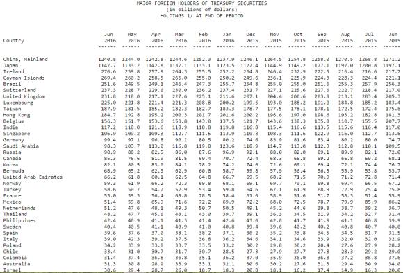major foreign holders of US Treasuries June 2016
