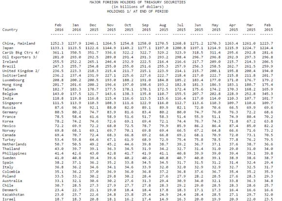 major foreign holders of US Treasuries feb 2016