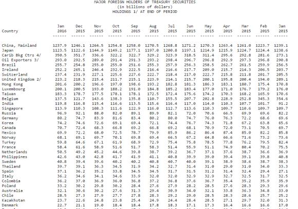 major foreign holders of US treasuries jan 2016