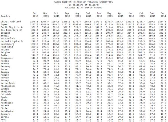 major foreign holders of  t bonds december 2015