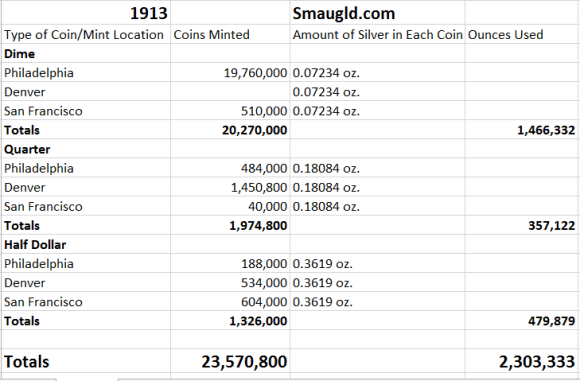 chart showing number of ounces of silver used in 1964 to produce dimes quarters and half dollars at the US mint in 1913
