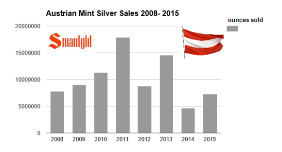 austrian mint silver sales 2008 - 2015 with flag
