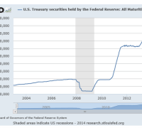 chart showing the increase in the fed's treasury bond holdings
