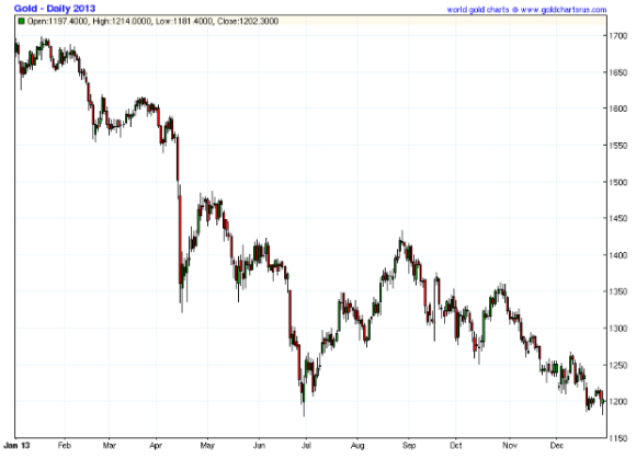 Gold price today and gold price in 2013