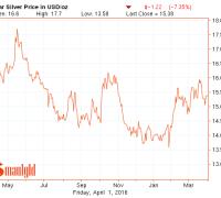 live silver price