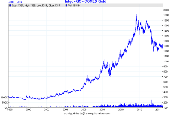 the gold price from 1998-2014 has risen dramaticaly