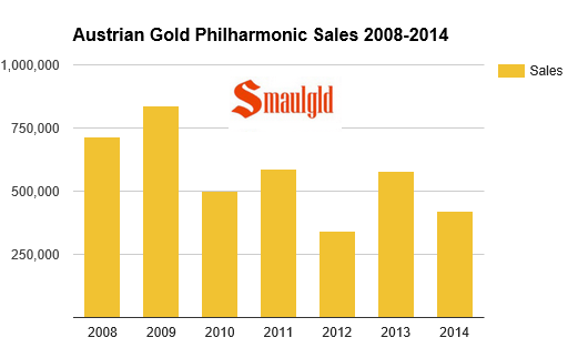 austrian gold philharmonic mintages 2008-2014