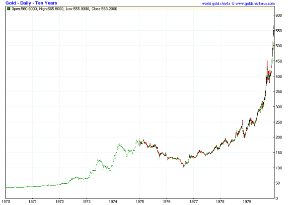 Gold rose dramatically after Nixon closed the gold window