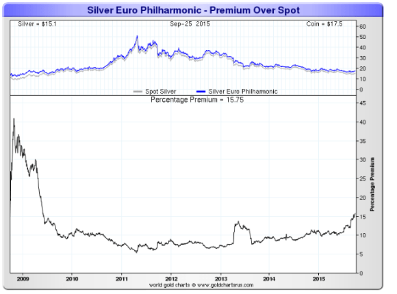 Chart showing austrian philharmonic premiums 2009 - 2015