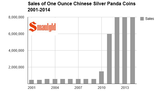 Chart showing Chinese silver panda coin sales from 2001 to 2014